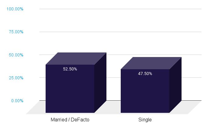 Married/DeFacto vs Single