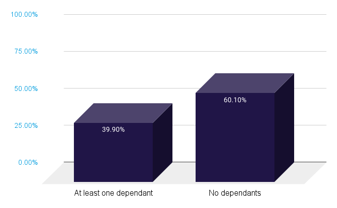 Dependants vs No Dependants